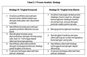 Tabel 2.1 Proses Analisis Strategi